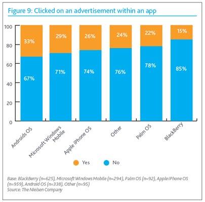 Statistiques Nielsen de performance de publicités