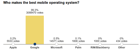 wsj-poll-android-win