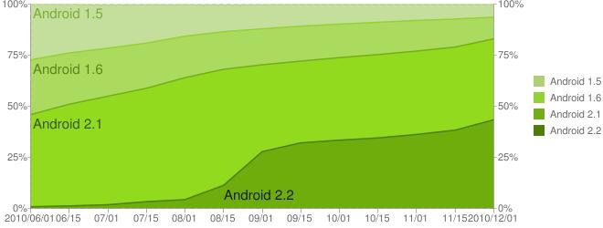 Statistique novembre Android Market