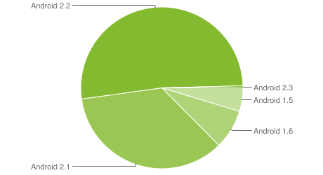 repartition android fin 2010