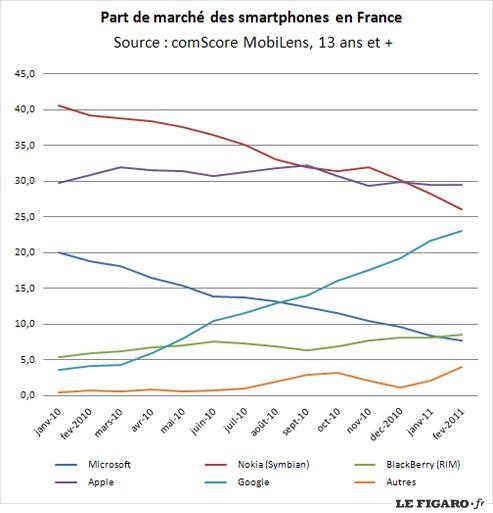 statistiques OS smartphone fevrier 2011