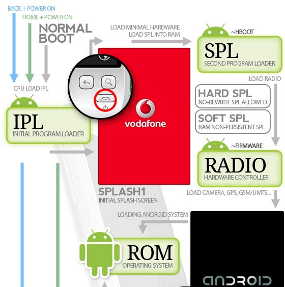 comment fonctionne android