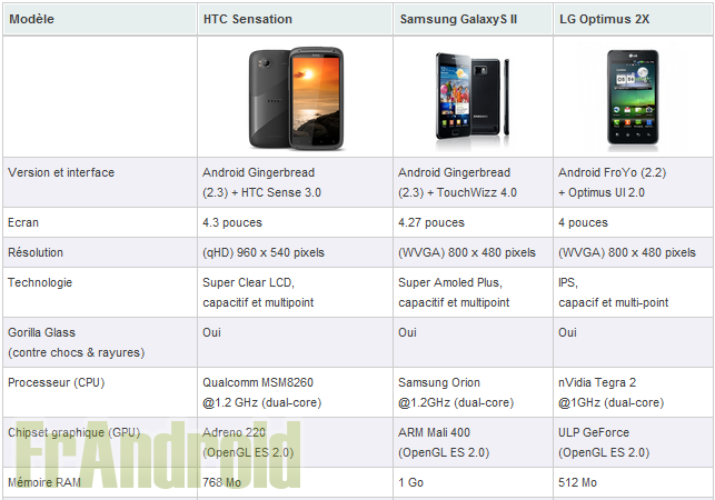 tableau comparatif smartphone android