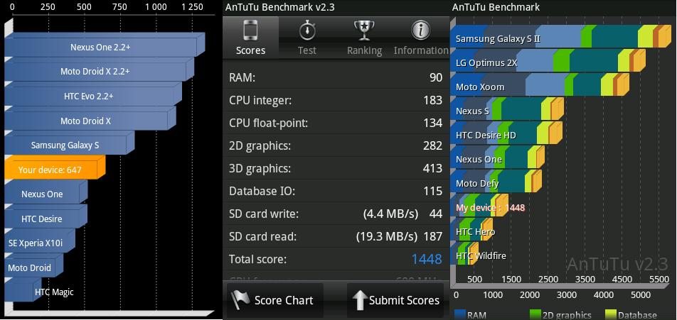 Таким образом, имея одинаковую с wildfire s частоту процессора и объем оперативной памяти (512 мб)