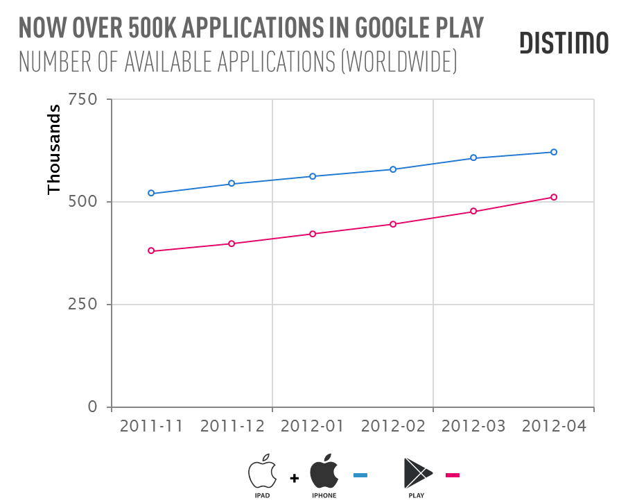 GOOGLE PLAY TOPS 500,000 APPLICATIONS