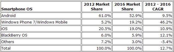 IDC-analyse-part-de-marche-smartphone-2012-2016