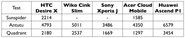 test du HTC Desire X