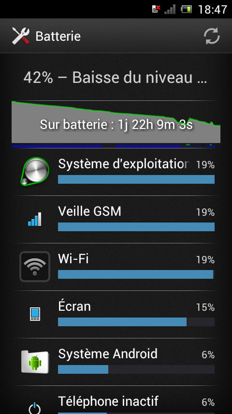 Test du Sony Xperia J - Performances et autonomie