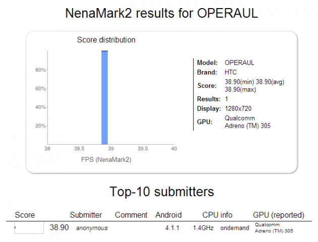 NenaMark2 results for OPERAUL