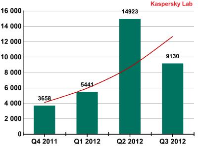 Nombre de nouveaux malwares par trimestre sur Android
