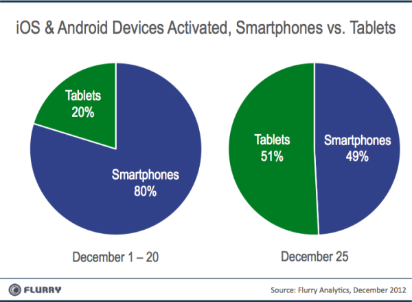 Tablets_vs_Smartphones_Xmas2012-resized-600
