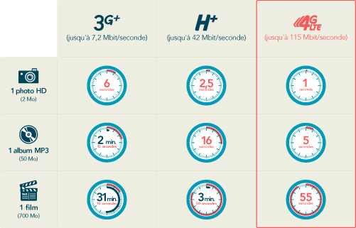 Bouygues Telecom 4G B&YOU