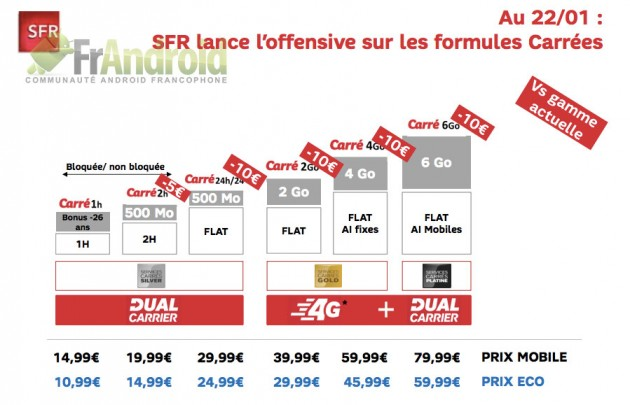 SFR-Carrees