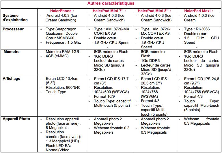 android-haier-tableau-caractéristiques-techiques-specs-image-0