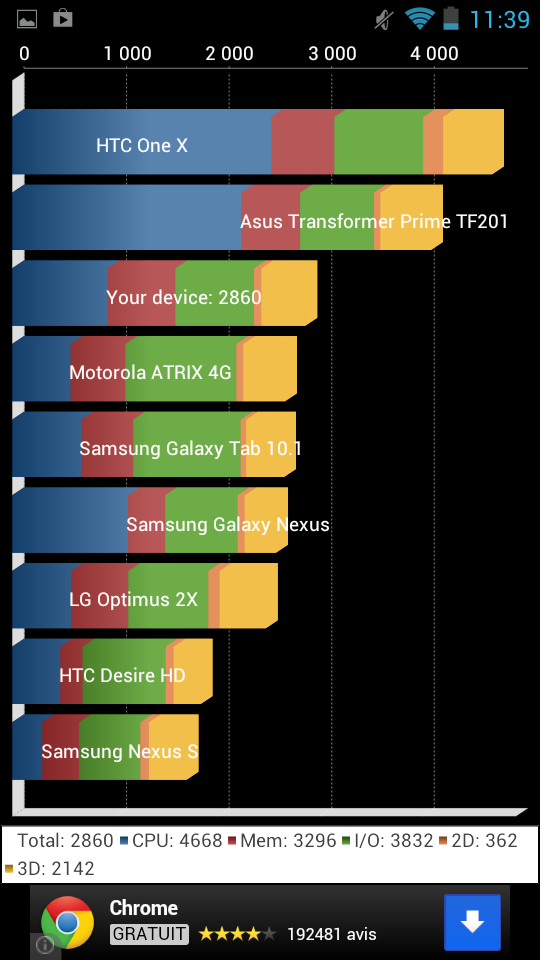 android-wiko-cink-peax-benchmark-quadrant-0