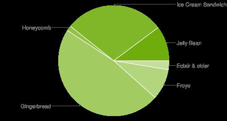 chart-répartition-des-versions-decembre-december-2012-android-google-01