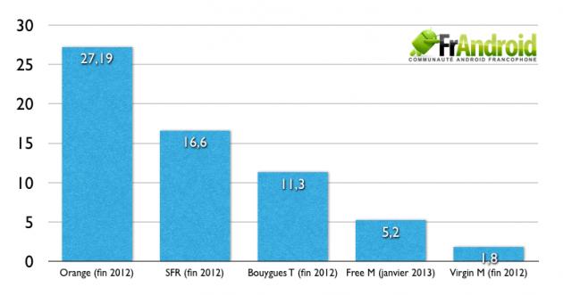 Nombre d'abonnés en millions chez les opérateurs français