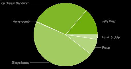 chart-répartition-des-versions-janvier-january-2013-android-google-01