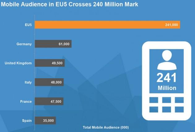 comScore - 02 2013 - market audience