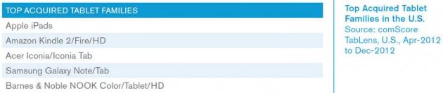comScore - 02 2013 - tablet sales - USA