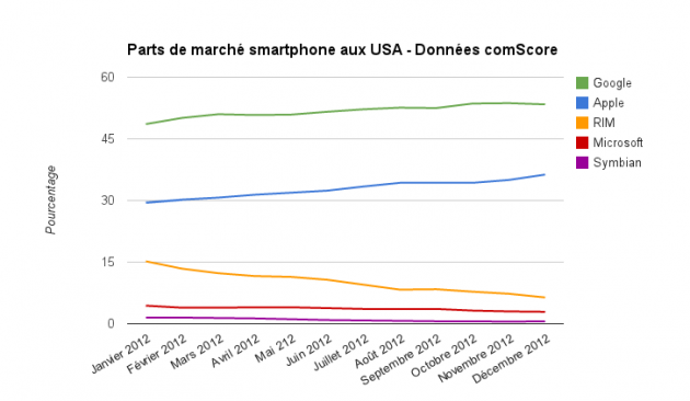 comScore - USA - evolution - decembre 2012