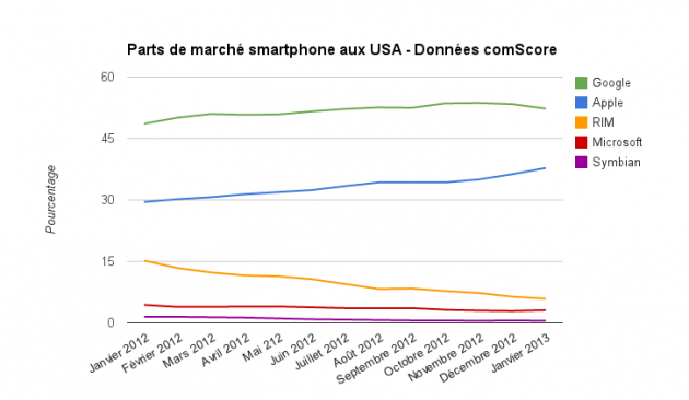 comScore-USA-evolution-janvier-2013
