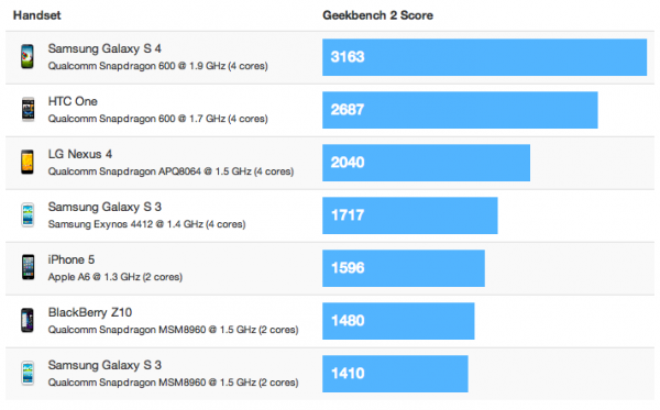 performances du Galaxy S4