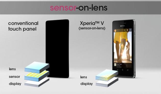 xperia_v_sensor_on_lens