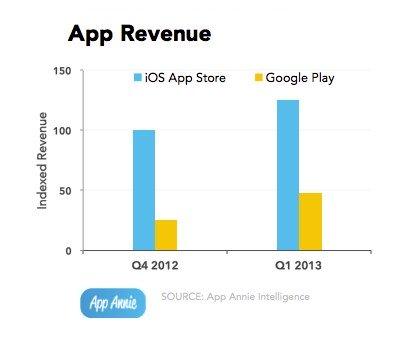 Hausse des revenus de Google Play, qui reste toutefois derrière l'App Store