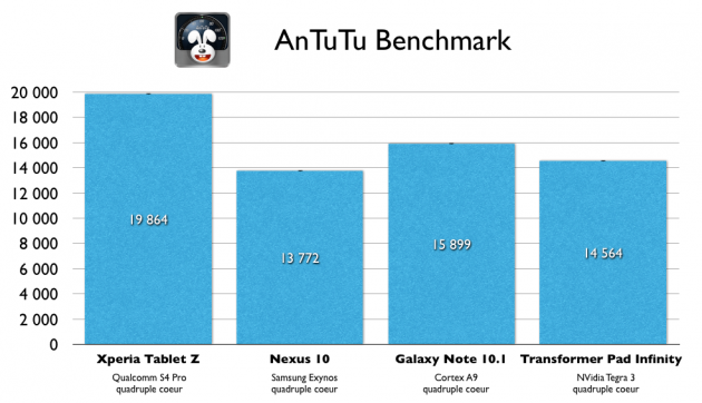 Antutu - Test de la Xperia Tablet Z
