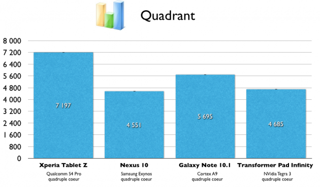 Quadrant - Test de la Xperia Tablet Z