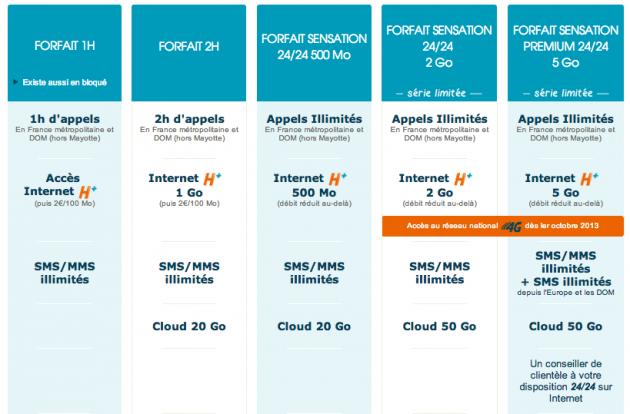 forfaits de Bouygues Telecom