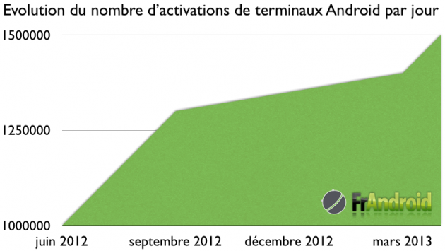1.5 million de terminaux Android