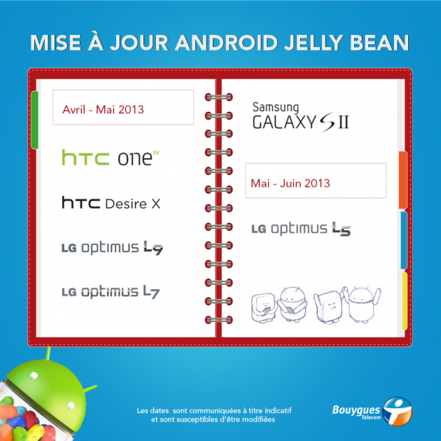 Infographie_MAJ_Android_Bouygues_Telecom_Avril2013