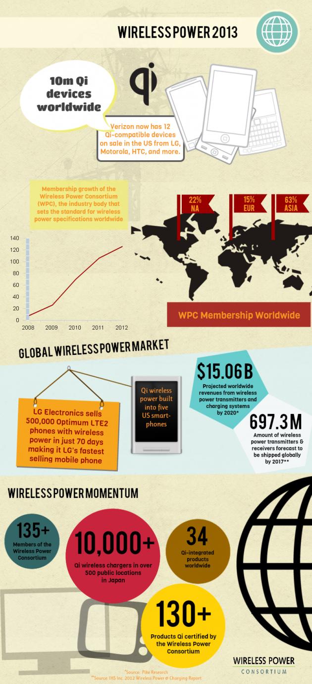 WPC_2013-Infographic