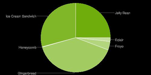chart-répartition-des-versions-mars-mars-2013-android-google-01