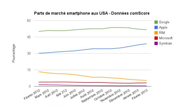comScore-USA-evolution-fevrier-2013