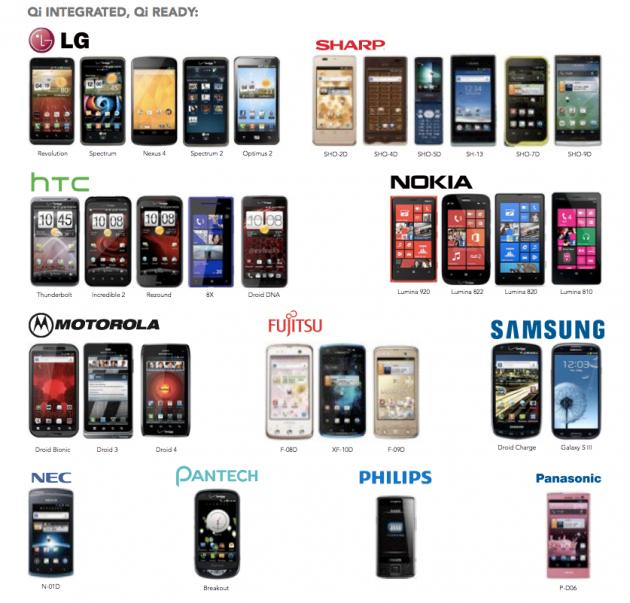 http://images.frandroid.com/wp-content/uploads/2013/04/compatibilit%C3%A9-technologie-sans-fil-qi-630x603.png
