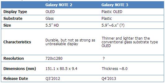 Galaxy Note III, le premier smartphone doté d'un écran 'Plastic OLED' ?