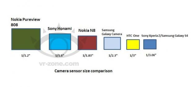 Comparaison de la taille des différents capteurs de smartphones sur le marché