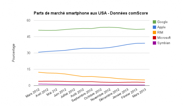 comScore-USA-evolution-fevrier-2013 (2)