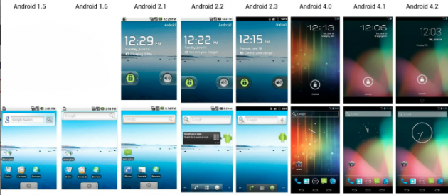 android evolution des versions 0
