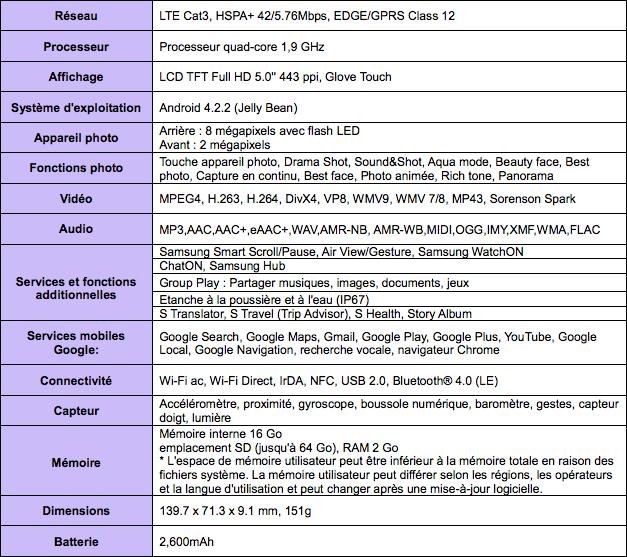 android samsung galaxy s4 active tableau caractéristiques techniques