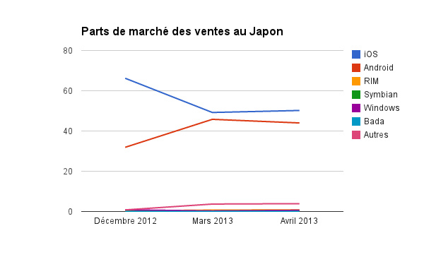 kantar_japon_avril_2013