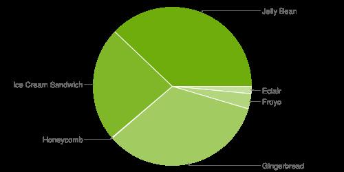 chart-répartition-des-versions-june-juin-2013-android-google-0