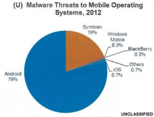 0-malware-android