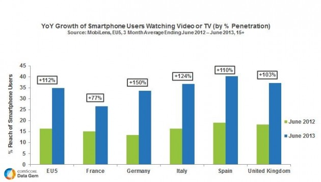 Video-consumption-from-smartphones