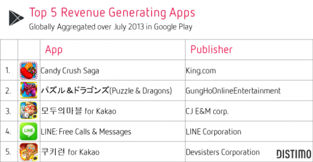 top-5-revenue-generating-apps-july-2013-google-play-distimo