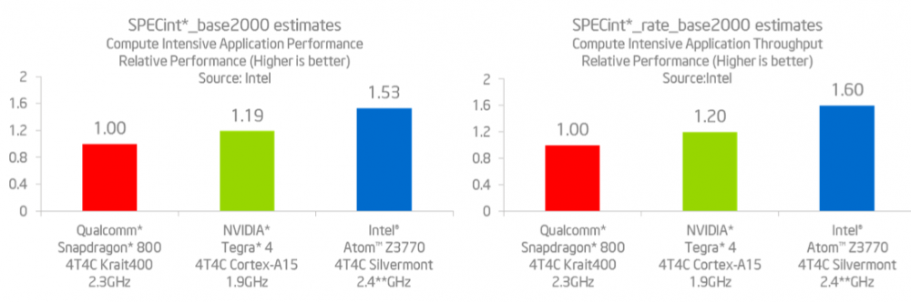 Benchmark proposé par Intel