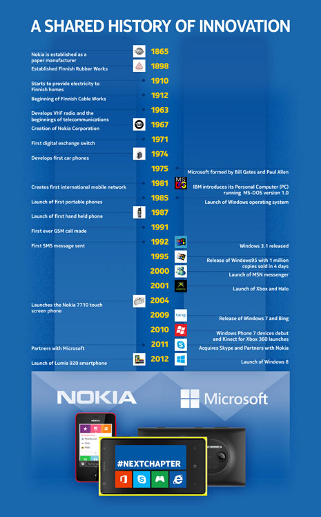 Infographie Nokia